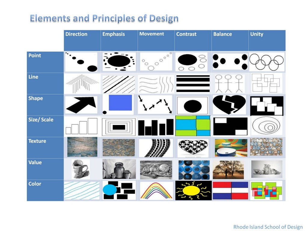 elements and principles of design Elements of design the discipline of learning the power of these elements and formatting them within the principles of design is the responsibility of the designer.