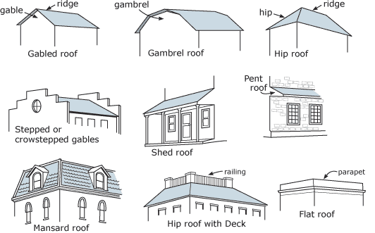 Roof types house styles john 39 s school site Different kinds of roofs